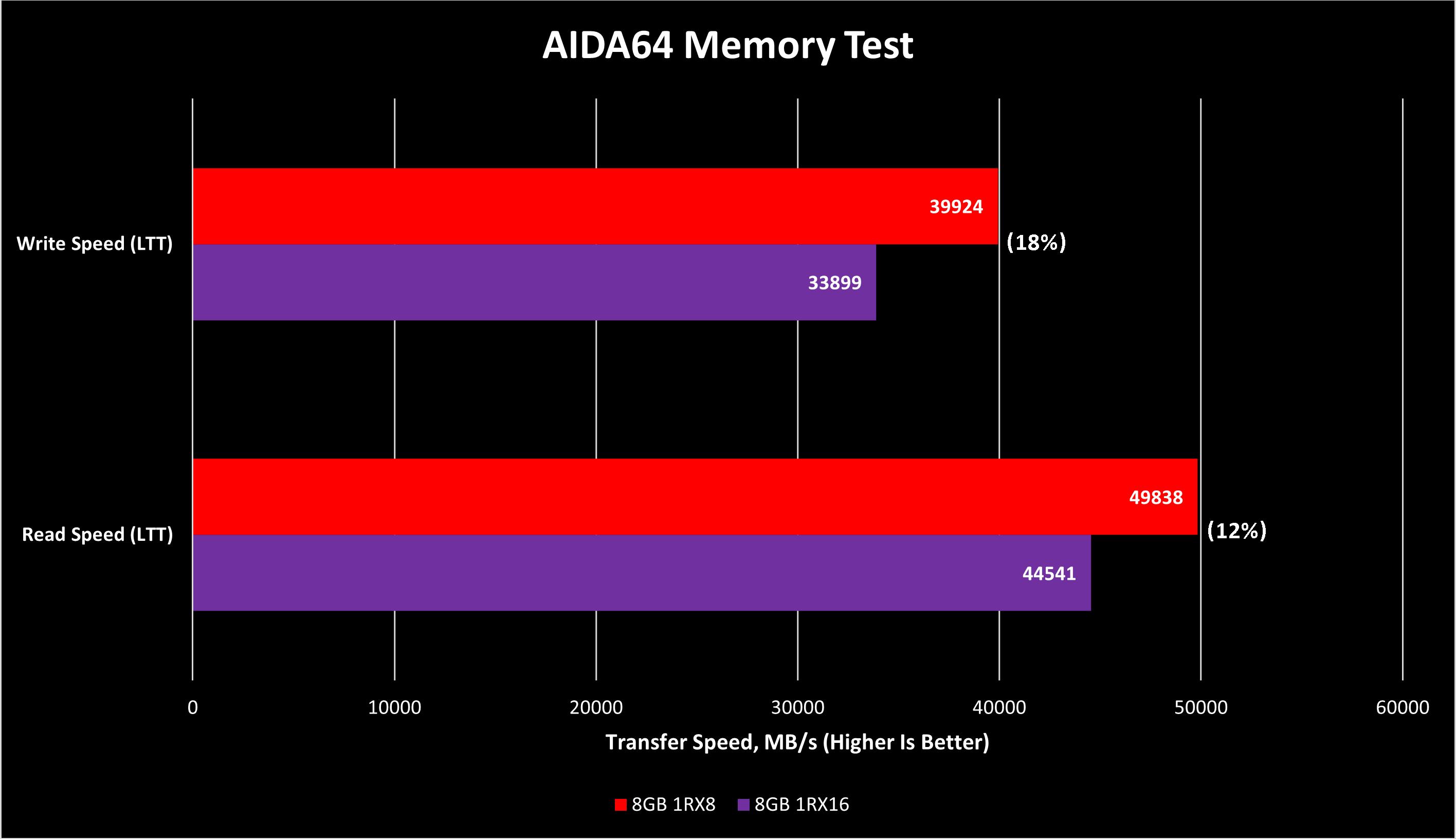 AIDA64 Memory Test