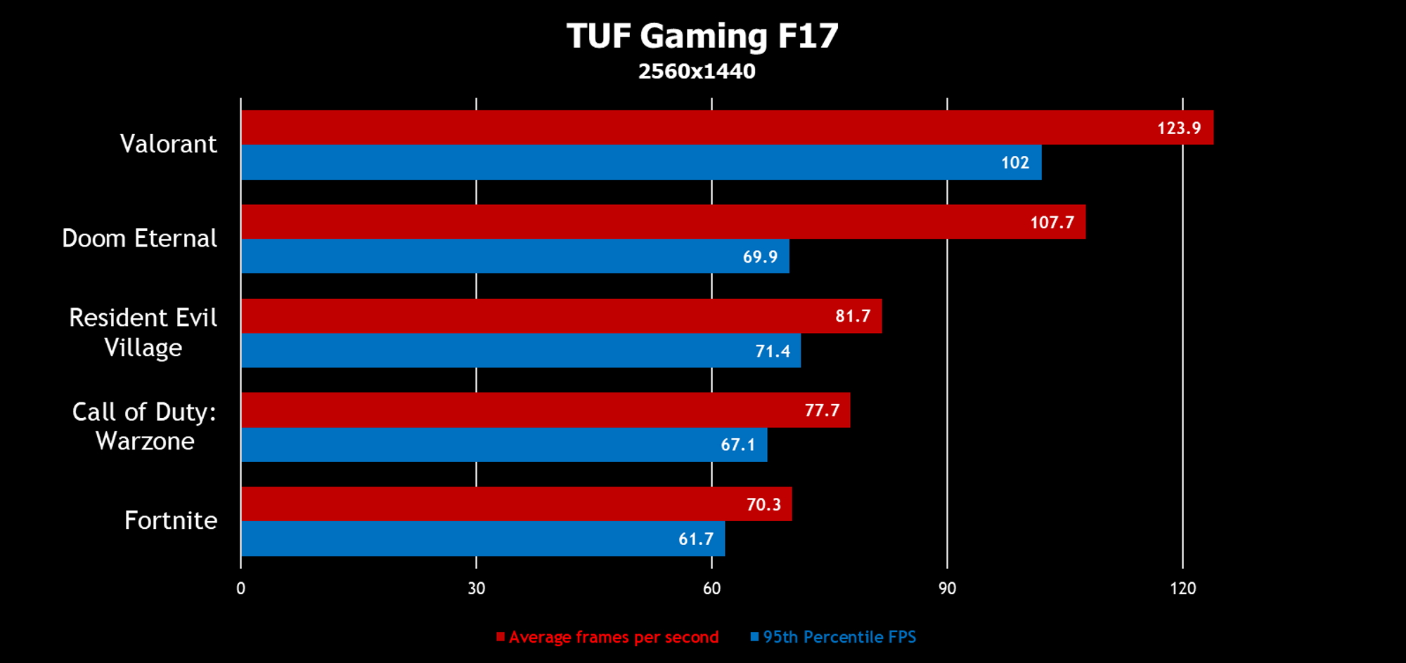f17-all games-3