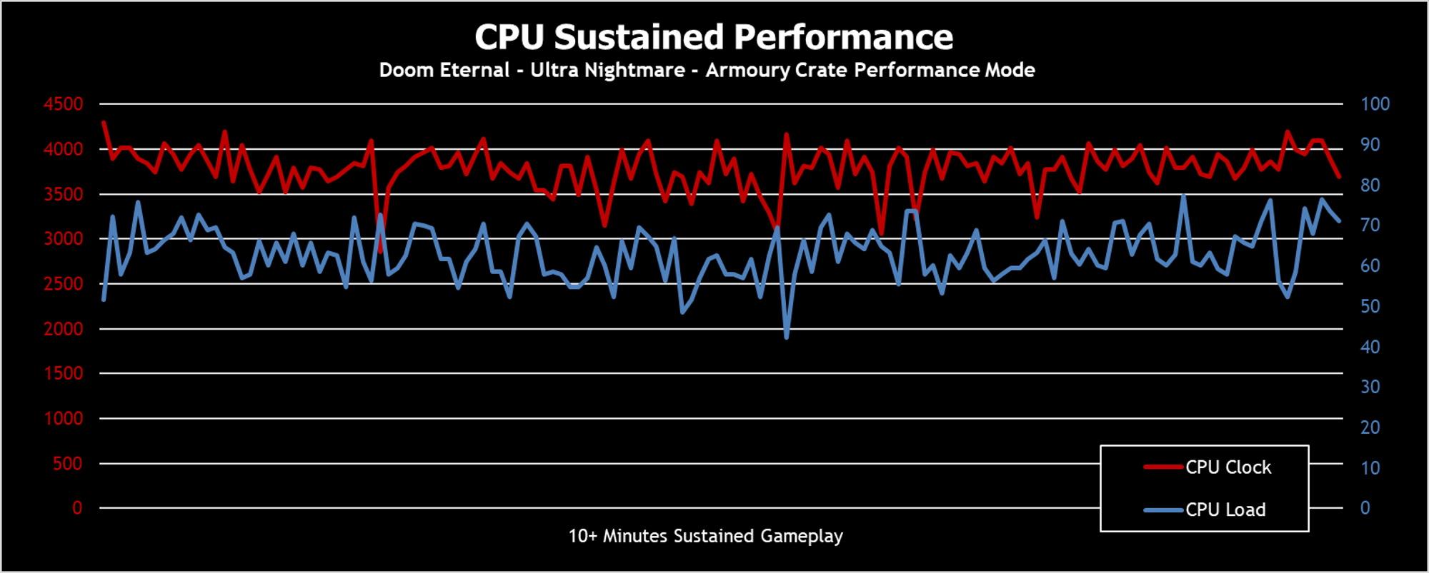 cpu sustained-2