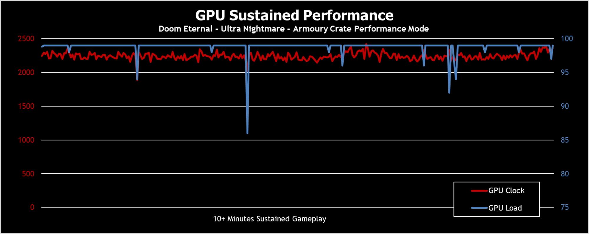 gpu sustained-2